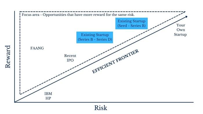 Career RiskReward-2